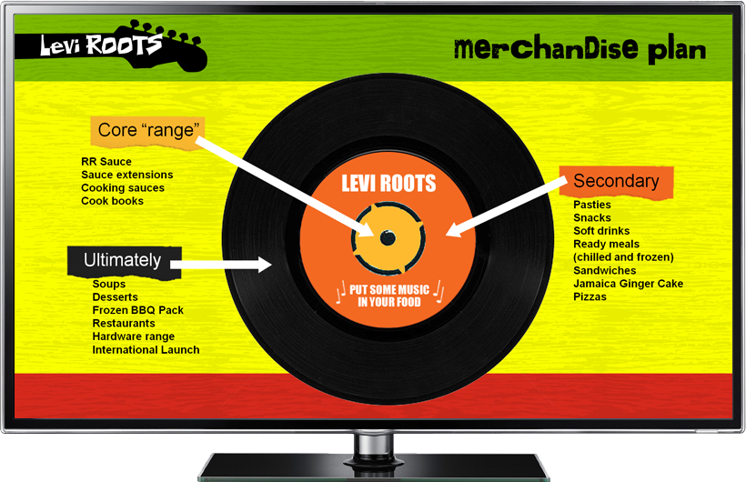 Levi Roots brand presentation