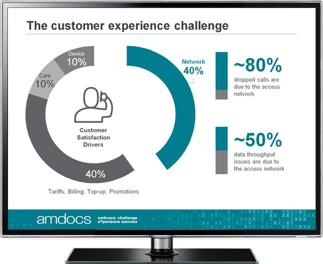 amdocs powerpoint presentation